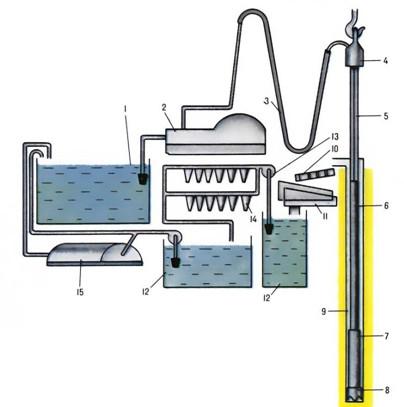 Схема общей прямой промывки