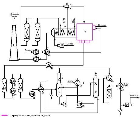 схема производства водорода