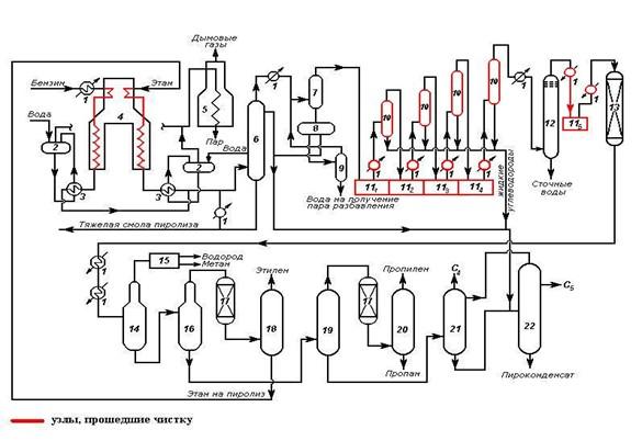 Пиролиз. Производство этилена.