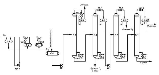 Газофракционирующая установка