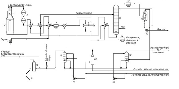 установка гидроочистки