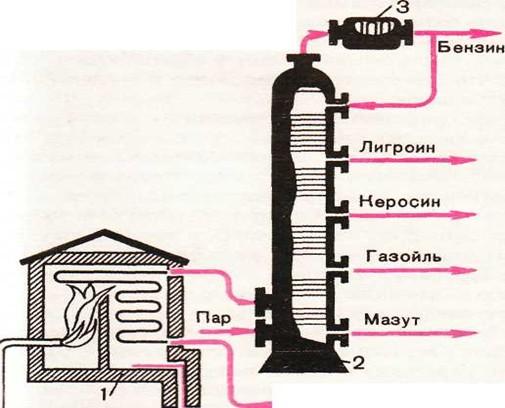 1 – Трубчатая печь