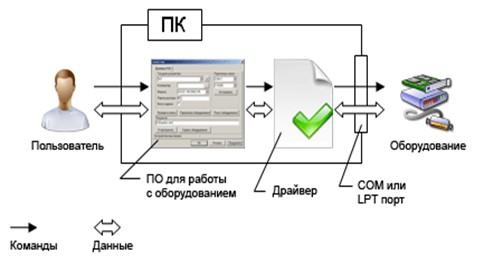 Переходник USB–COM и