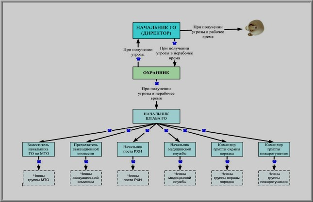 Схема оповещения при ЧС