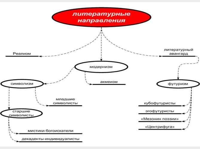 Схема: Литературные