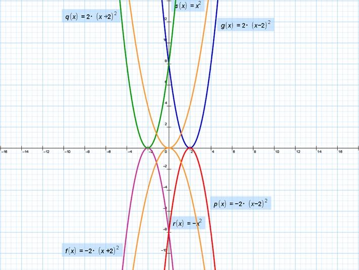 Исследовать график функции у=