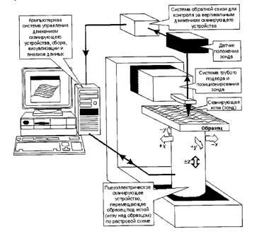 Общая схема сканирующего