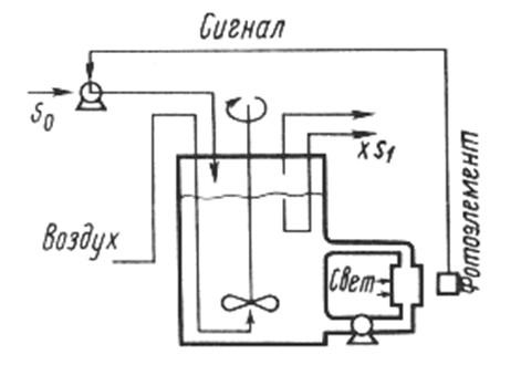 Рис. Схема работы турбидостата