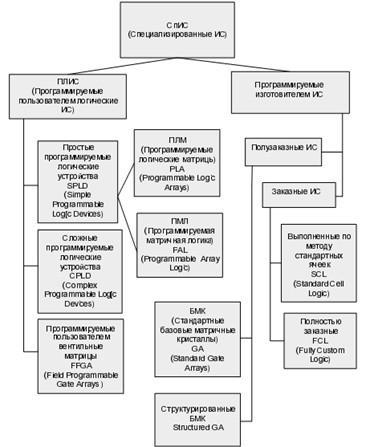 Классификация микросхем