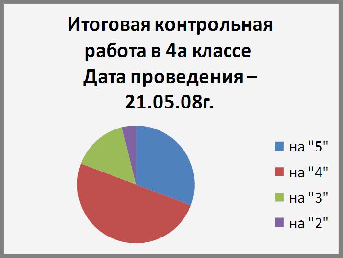 Анализ работ показывает