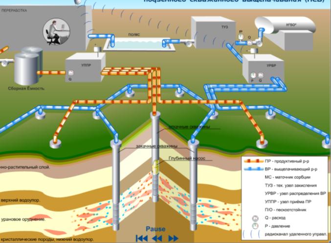 Схема добычи урана методом