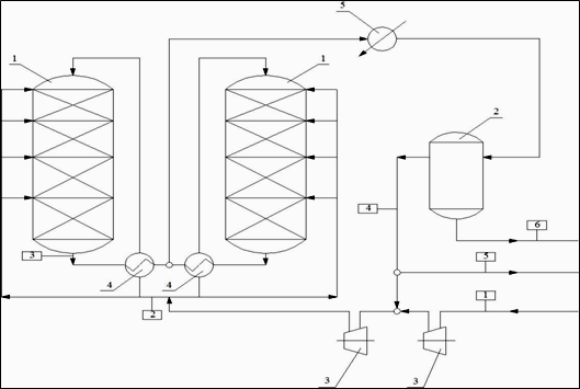 процесса синтеза метанола