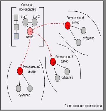 Схема переноса