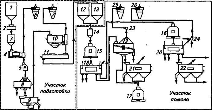 схема переработки зерна